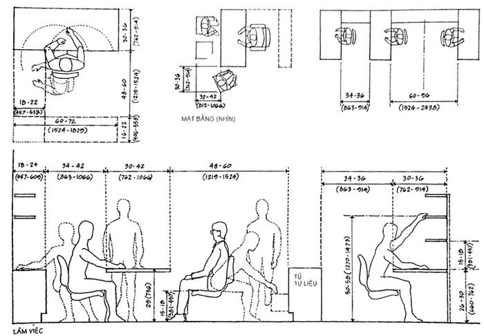 nhân trắc học trong thiết kế nội thất